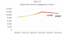 NHSLA medical negligence claims Image